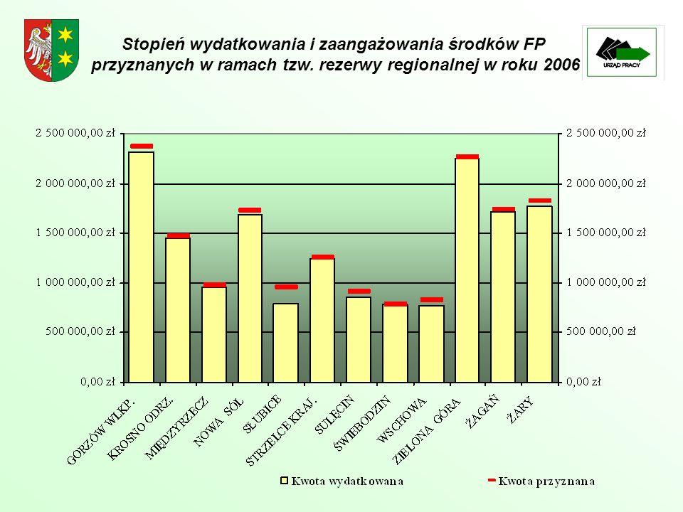 Stopień wydatkowania i zaangażowania środków FP przyznanych w ramach tzw. rezerwy regionalnej w roku 2006