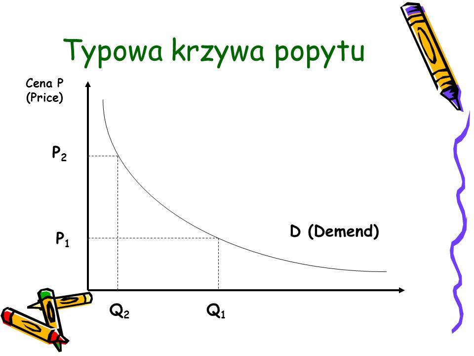 Typowa krzywa popytu Cena P (Price) P2P2 P1P1 Q2Q2 Q1Q1 D (Demend)