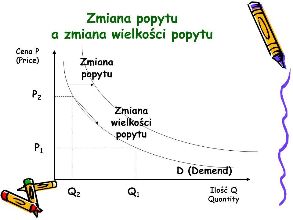 Zmiana popytu a zmiana wielkości popytu Cena P (Price) P2P2 P1P1 Q2Q2 Q1Q1 D (Demend) Zmiana popytu Zmiana wielkości popytu Ilość Q Quantity