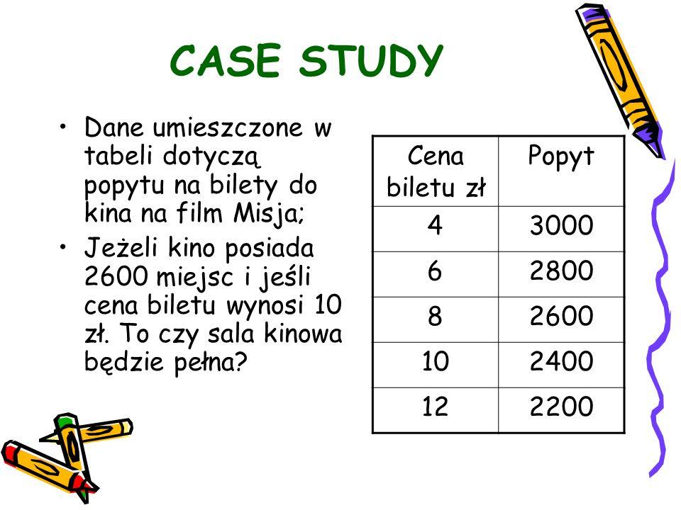 CASE STUDY Dane umieszczone w tabeli dotyczą popytu na bilety do kina na film Misja; Jeżeli kino posiada 2600 miejsc i jeśli cena biletu wynosi 10 zł.