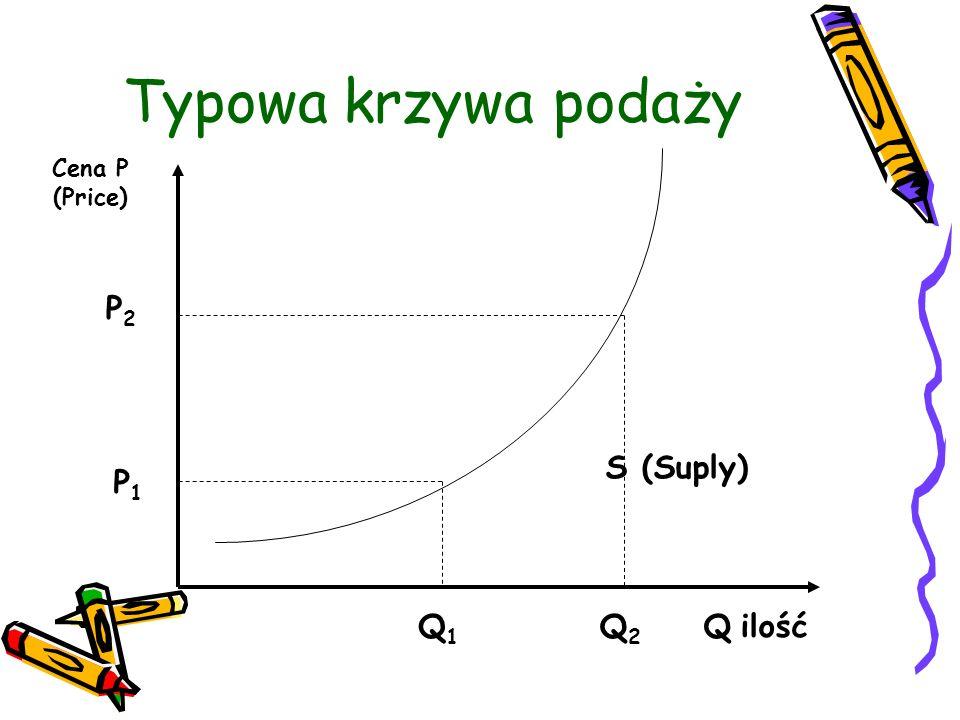 Typowa krzywa podaży Cena P (Price) P2P2 P1P1 Q2Q2 Q1Q1 S (Suply) Q ilość
