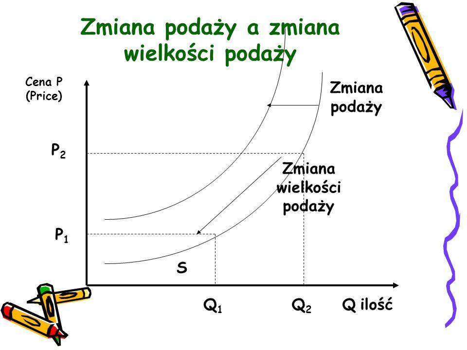 Zmiana podaży a zmiana wielkości podaży Cena P (Price) P2P2 P1P1 Q2Q2 Q1Q1 S Q ilość Zmiana podaży Zmiana wielkości podaży
