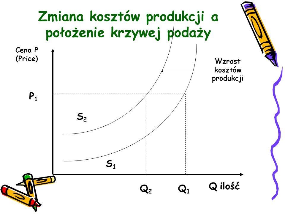 Zmiana kosztów produkcji a położenie krzywej podaży Cena P (Price) P1P1 Q2Q2 Q1Q1 S1S1 Q ilość Wzrost kosztów produkcji S2S2