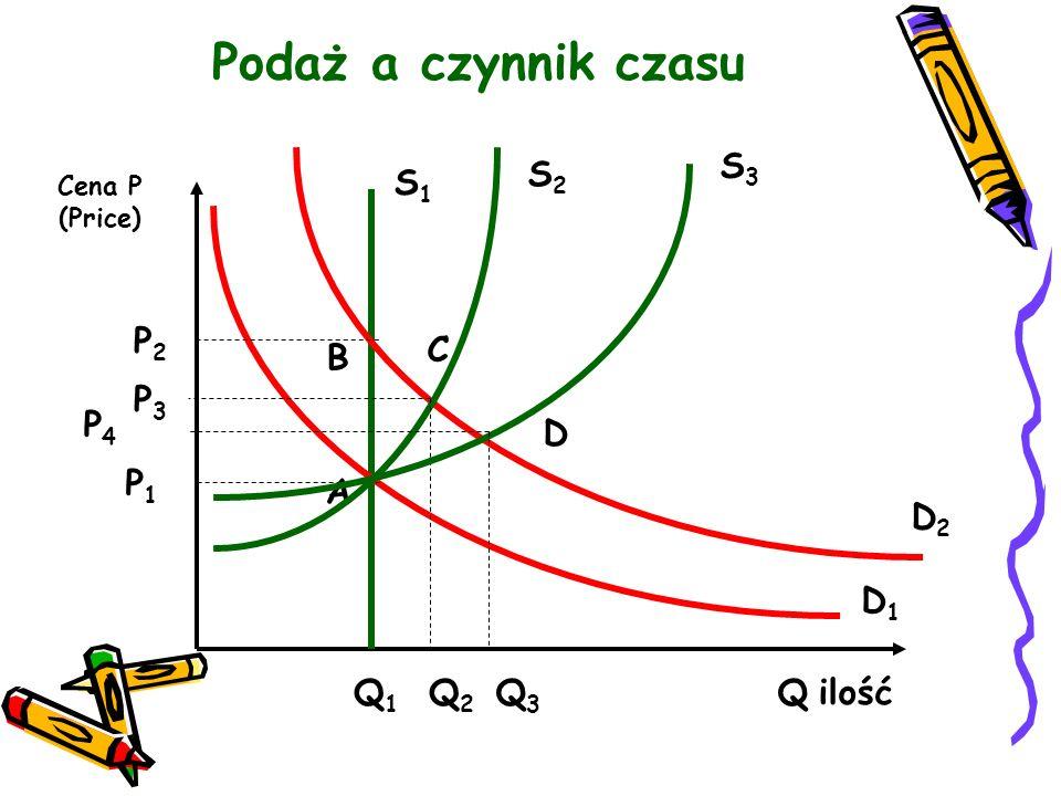 Podaż a czynnik czasu Cena P (Price) P1P1 Q2Q2 Q1Q1 S1S1 Q ilość S3S3 D1D1 D2D2 A B P2P2 S2S2 P3P3 C Q3Q3 P4P4 D