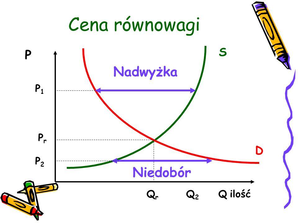 Cena równowagi P Q2Q2 QrQr S Q ilość D Nadwyżka Niedobór P2P2 P1P1 PrPr