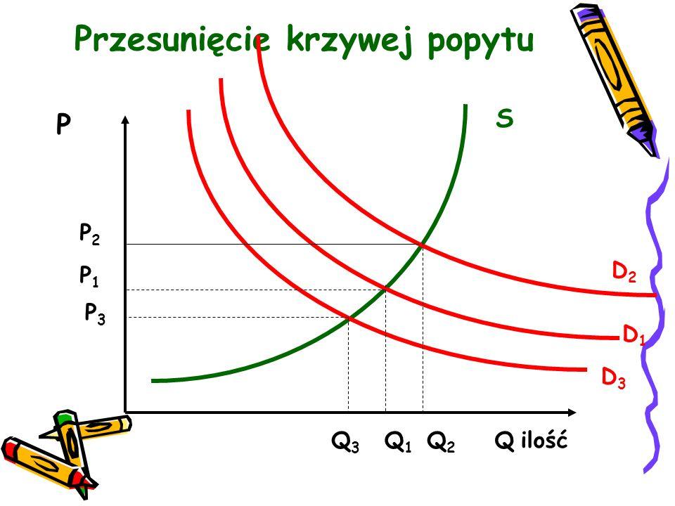 Przesunięcie krzywej popytu P Q1Q1 Q3Q3 S Q ilość D1D1 P2P2 P1P1 P3P3 D3D3 D2D2 Q2Q2
