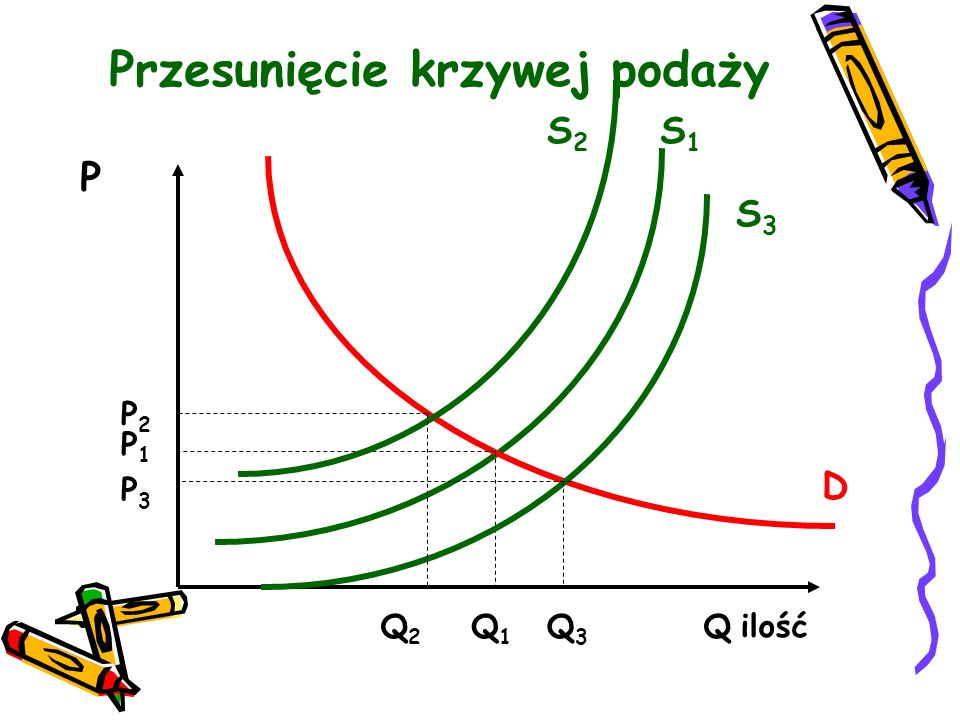 Przesunięcie krzywej podaży P Q2Q2 Q1Q1 S1S1 Q ilość D P2P2 P3P3 P1P1 S3S3 S2S2 Q3Q3