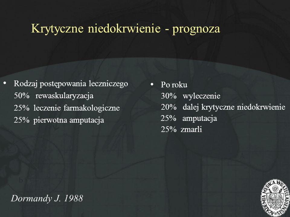 Krytyczne niedokrwienie - prognoza Rodzaj postępowania leczniczego 50% rewaskularyzacja 25% leczenie farmakologiczne 25% pierwotna amputacja Po roku 3