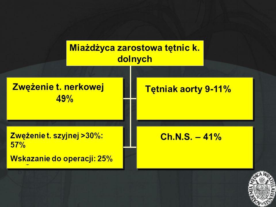Miażdżyca zarostowa tętnic k. dolnych Zwężenie t. nerkowej Tętniak aorty 9-11% Ch.N.S. – 41% Zwężenie t. szyjnej >30%: 57% Wskazanie do operacji: 25%