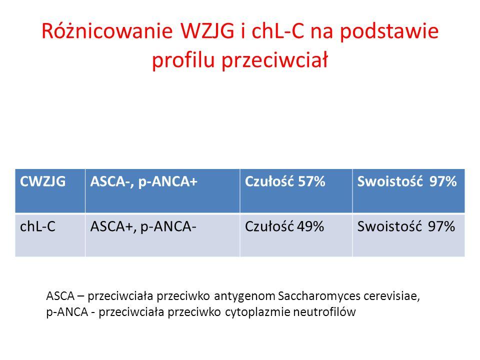 Różnicowanie WZJG i chL-C na podstawie profilu przeciwciał CWZJGASCA-, p-ANCA+Czułość 57%Swoistość 97% chL-CASCA+, p-ANCA-Czułość 49%Swoistość 97% ASC