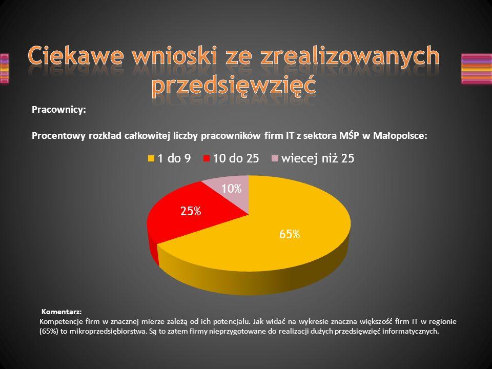 Pracownicy: Procentowy rozkład całkowitej liczby pracowników firm IT z sektora MŚP w Małopolsce: Komentarz: Kompetencje firm w znacznej mierze zależą