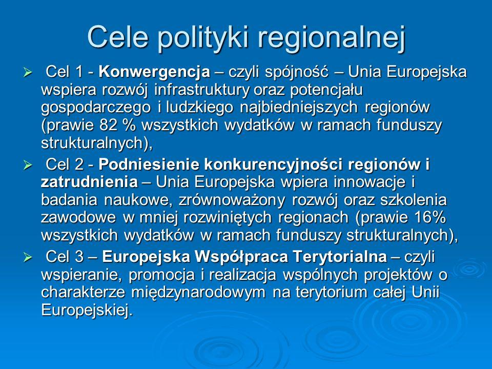 Cele polityki regionalnej Cel 1 - Konwergencja – czyli spójność – Unia Europejska wspiera rozwój infrastruktury oraz potencjału gospodarczego i ludzkiego najbiedniejszych regionów (prawie 82 % wszystkich wydatków w ramach funduszy strukturalnych), Cel 1 - Konwergencja – czyli spójność – Unia Europejska wspiera rozwój infrastruktury oraz potencjału gospodarczego i ludzkiego najbiedniejszych regionów (prawie 82 % wszystkich wydatków w ramach funduszy strukturalnych), Cel 2 - Podniesienie konkurencyjności regionów i zatrudnienia – Unia Europejska wpiera innowacje i badania naukowe, zrównoważony rozwój oraz szkolenia zawodowe w mniej rozwiniętych regionach (prawie 16% wszystkich wydatków w ramach funduszy strukturalnych), Cel 2 - Podniesienie konkurencyjności regionów i zatrudnienia – Unia Europejska wpiera innowacje i badania naukowe, zrównoważony rozwój oraz szkolenia zawodowe w mniej rozwiniętych regionach (prawie 16% wszystkich wydatków w ramach funduszy strukturalnych), Cel 3 – Europejska Współpraca Terytorialna – czyli wspieranie, promocja i realizacja wspólnych projektów o charakterze międzynarodowym na terytorium całej Unii Europejskiej.