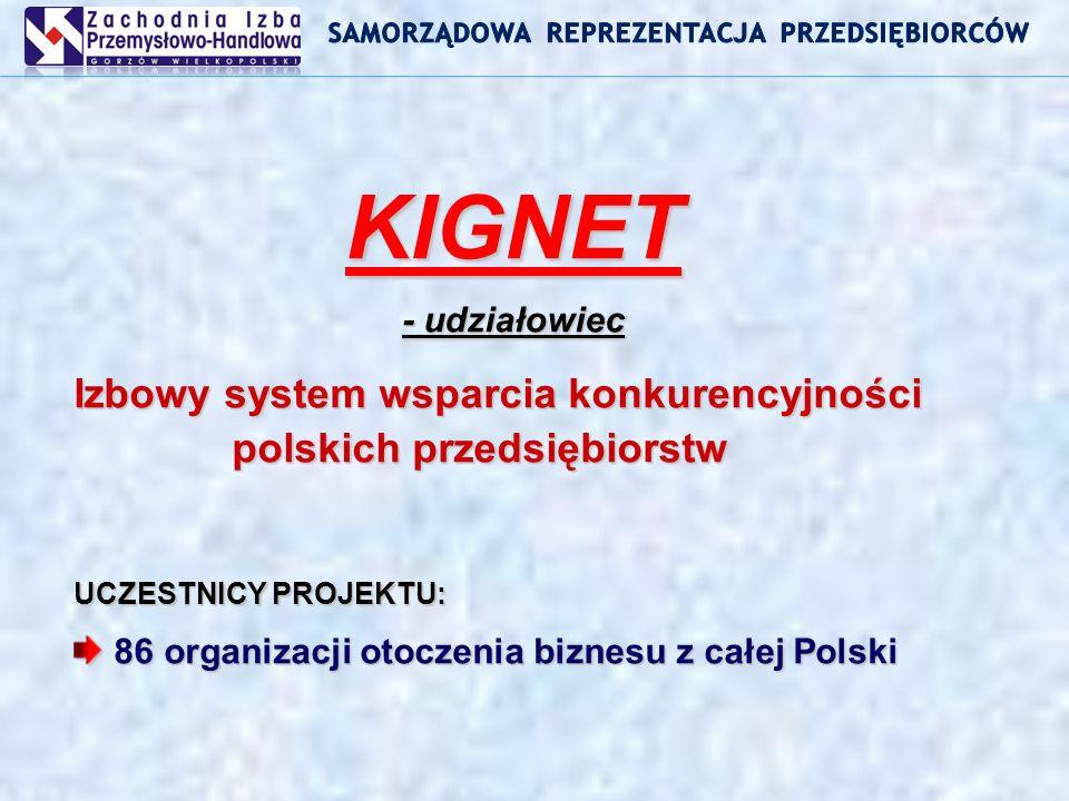 KIGNET - udziałowiec Izbowy system wsparcia konkurencyjności polskich przedsiębiorstw UCZESTNICY PROJEKTU: 86 organizacji otoczenia biznesu z całej Polski 86 organizacji otoczenia biznesu z całej Polski