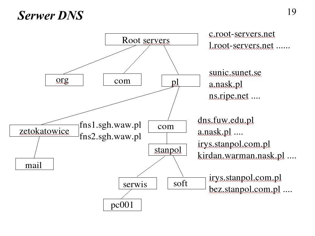 19 Serwer DNS