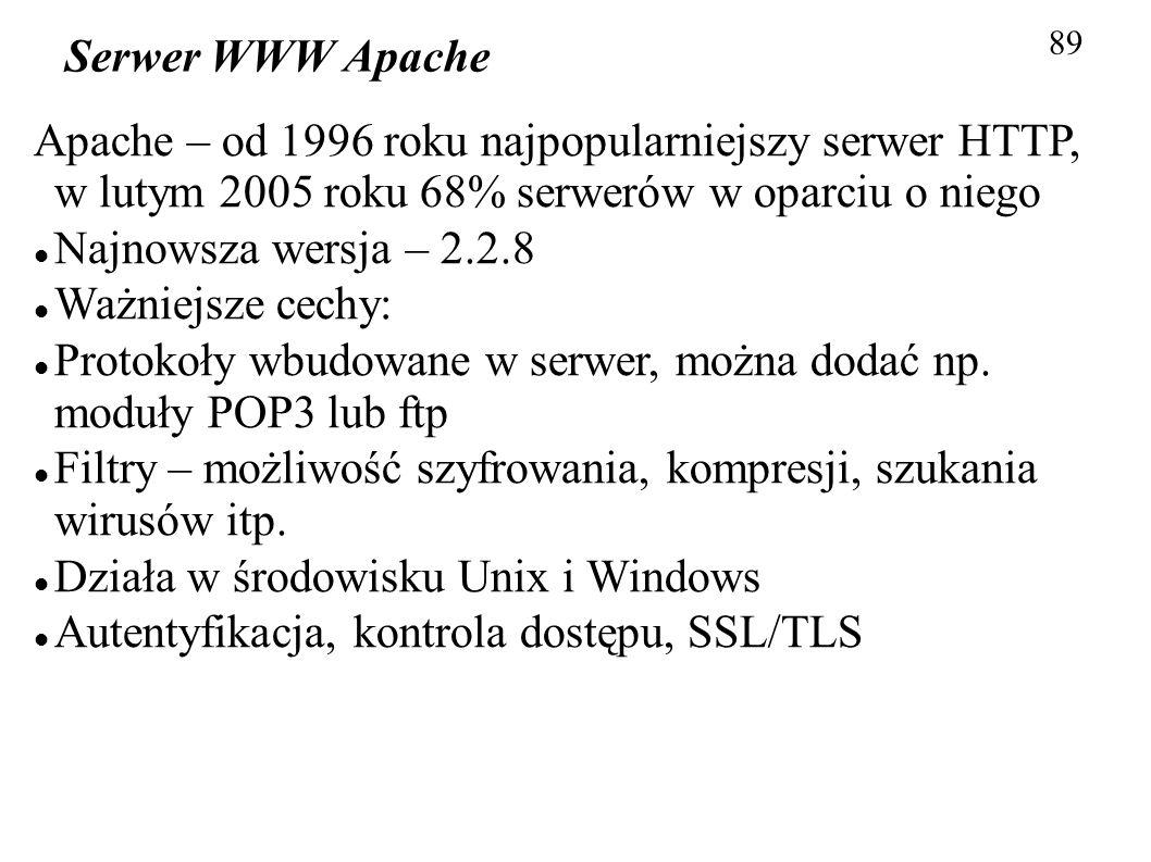 89 Serwer WWW Apache Apache – od 1996 roku najpopularniejszy serwer HTTP, w lutym 2005 roku 68% serwerów w oparciu o niego Najnowsza wersja – 2.2.8 Wa
