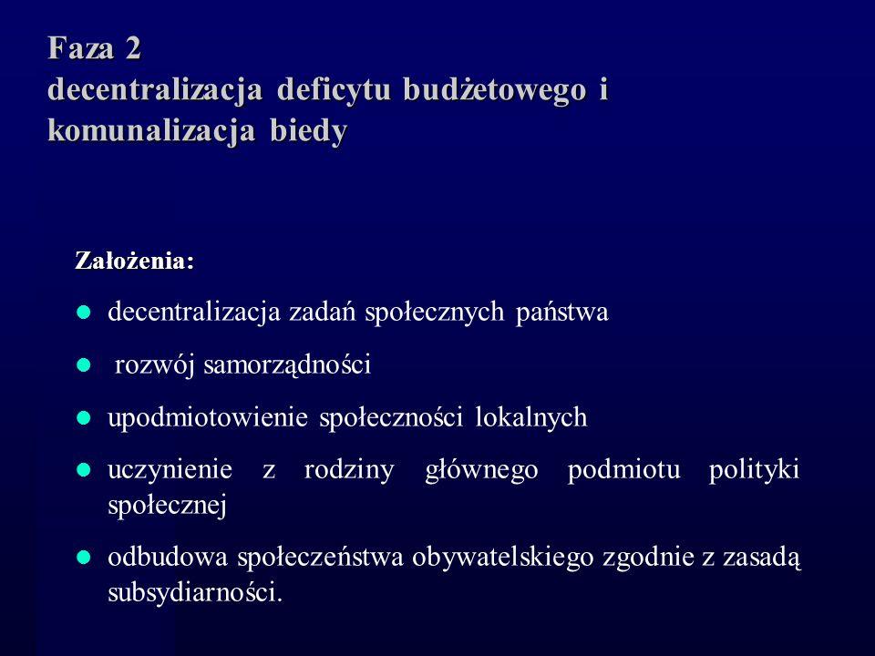 Faza 2 decentralizacja deficytu budżetowego i komunalizacja biedy Założenia: decentralizacja zadań społecznych państwa rozwój samorządności upodmiotow