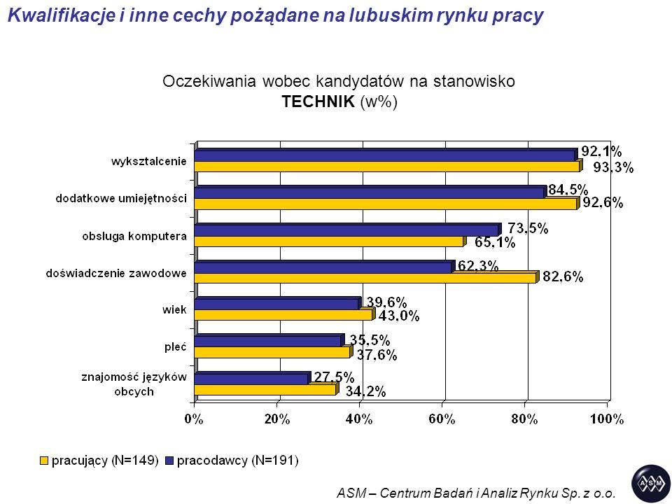 Kwalifikacje i inne cechy pożądane na lubuskim rynku pracy Oczekiwania wobec kandydatów na stanowisko TECHNIK (w%) ASM – Centrum Badań i Analiz Rynku Sp.