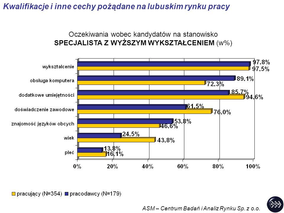 Kwalifikacje i inne cechy pożądane na lubuskim rynku pracy Oczekiwania wobec kandydatów na stanowisko SPECJALISTA Z WYŻSZYM WYKSZTAŁCENIEM (w%) ASM –