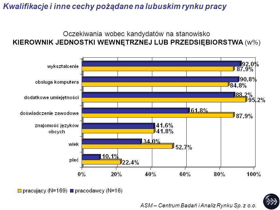Kwalifikacje i inne cechy pożądane na lubuskim rynku pracy Oczekiwania wobec kandydatów na stanowisko KIEROWNIK JEDNOSTKI WEWNĘTRZNEJ LUB PRZEDSIĘBIORSTWA (w%) ASM – Centrum Badań i Analiz Rynku Sp.