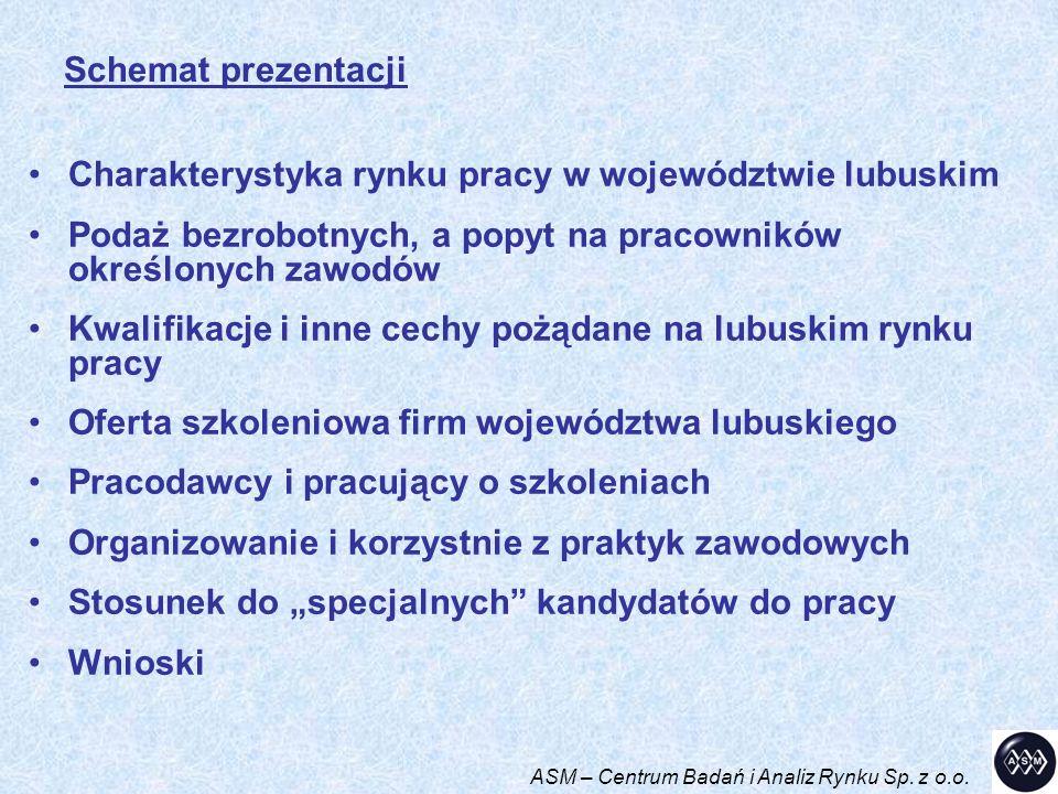 Charakterystyka rynku pracy w województwie lubuskim Podaż bezrobotnych, a popyt na pracowników określonych zawodów Kwalifikacje i inne cechy pożądane