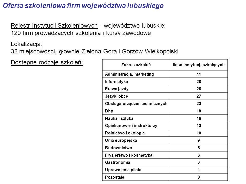 Oferta szkoleniowa firm województwa lubuskiego Rejestr Instytucji Szkoleniowych - województwo lubuskie: 120 firm prowadzących szkolenia i kursy zawodo