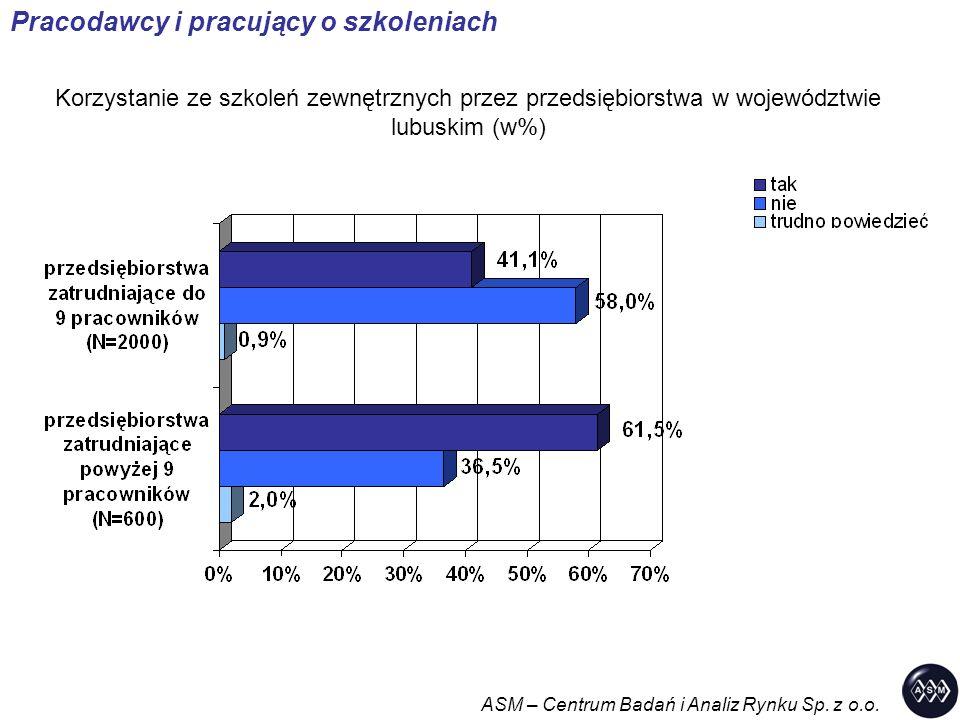 Korzystanie ze szkoleń zewnętrznych przez przedsiębiorstwa w województwie lubuskim (w%) Pracodawcy i pracujący o szkoleniach ASM – Centrum Badań i Ana