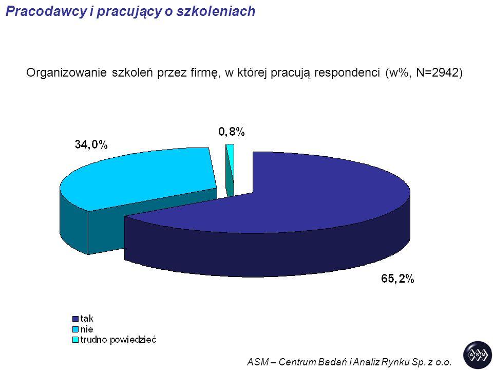 Organizowanie szkoleń przez firmę, w której pracują respondenci (w%, N=2942) Pracodawcy i pracujący o szkoleniach ASM – Centrum Badań i Analiz Rynku S
