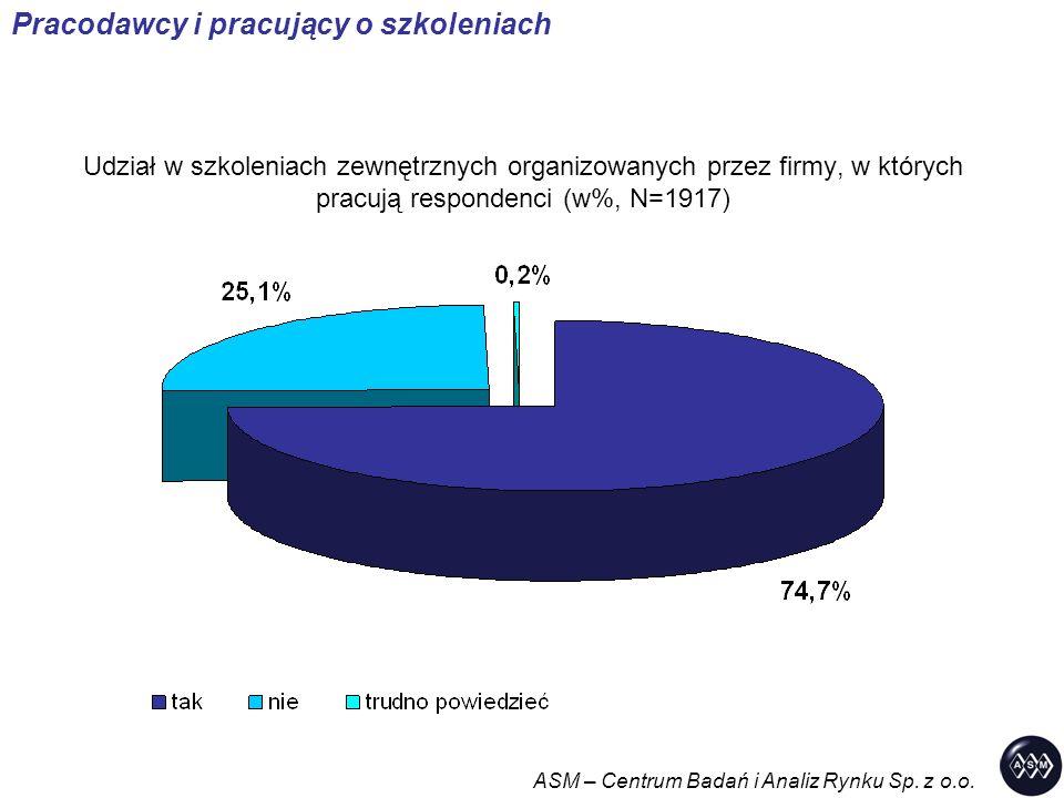 Udział w szkoleniach zewnętrznych organizowanych przez firmy, w których pracują respondenci (w%, N=1917) Pracodawcy i pracujący o szkoleniach ASM – Ce