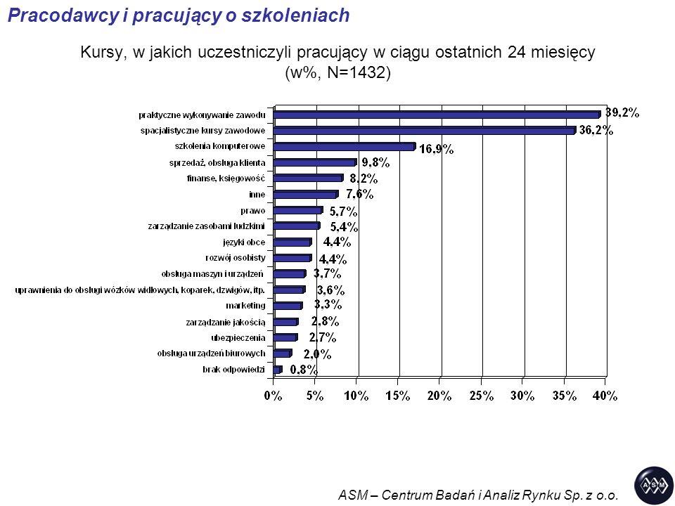 Kursy, w jakich uczestniczyli pracujący w ciągu ostatnich 24 miesięcy (w%, N=1432) Pracodawcy i pracujący o szkoleniach ASM – Centrum Badań i Analiz R