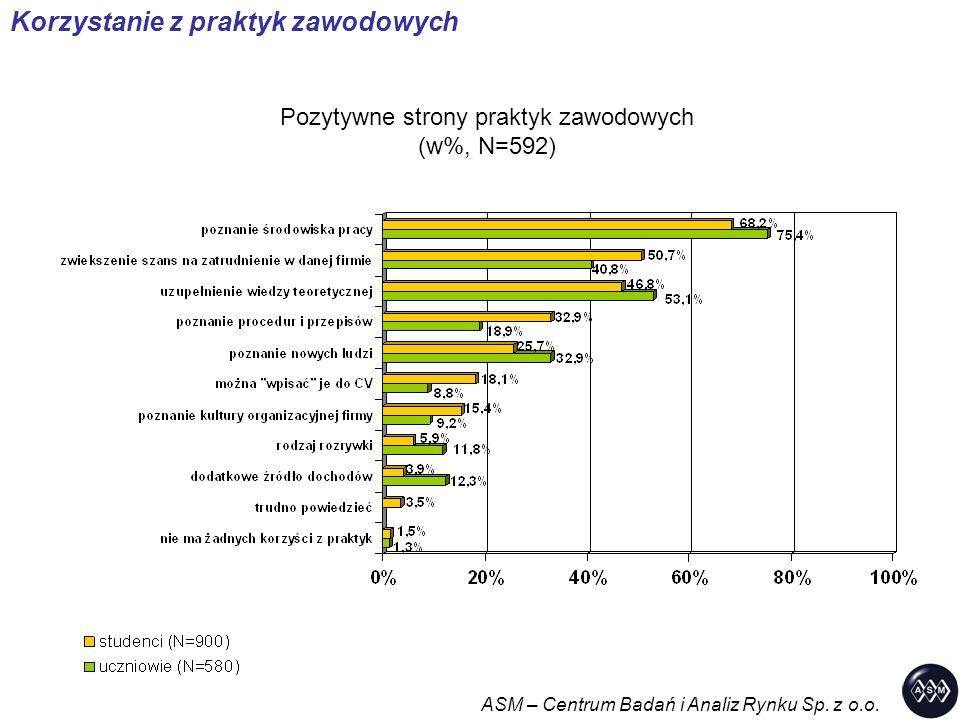 Pozytywne strony praktyk zawodowych (w%, N=592) ASM – Centrum Badań i Analiz Rynku Sp. z o.o. Korzystanie z praktyk zawodowych