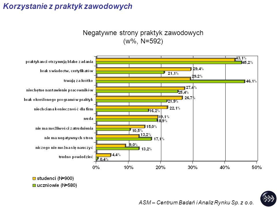 Negatywne strony praktyk zawodowych (w%, N=592) ASM – Centrum Badań i Analiz Rynku Sp. z o.o. Korzystanie z praktyk zawodowych