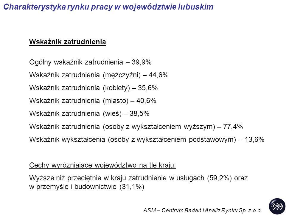Charakterystyka rynku pracy w województwie lubuskim Wskaźnik zatrudnienia Ogólny wskaźnik zatrudnienia – 39,9% Wskaźnik zatrudnienia (mężczyźni) – 44,