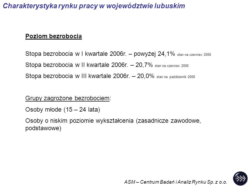Charakterystyka rynku pracy w województwie lubuskim Poziom bezrobocia Stopa bezrobocia w I kwartale 2006r. – powyżej 24,1% stan na czerwiec 2006 Stopa