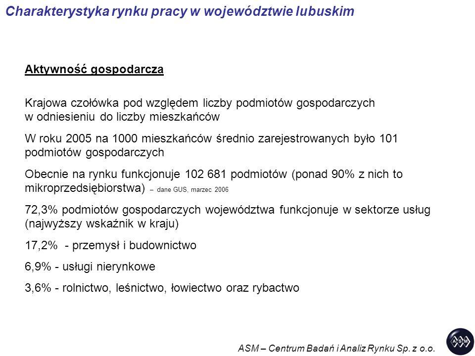 Charakterystyka rynku pracy w województwie lubuskim Aktywność gospodarcza Krajowa czołówka pod względem liczby podmiotów gospodarczych w odniesieniu do liczby mieszkańców W roku 2005 na 1000 mieszkańców średnio zarejestrowanych było 101 podmiotów gospodarczych Obecnie na rynku funkcjonuje 102 681 podmiotów (ponad 90% z nich to mikroprzedsiębiorstwa) – dane GUS, marzec 2006 72,3% podmiotów gospodarczych województwa funkcjonuje w sektorze usług (najwyższy wskaźnik w kraju) 17,2% - przemysł i budownictwo 6,9% - usługi nierynkowe 3,6% - rolnictwo, leśnictwo, łowiectwo oraz rybactwo ASM – Centrum Badań i Analiz Rynku Sp.