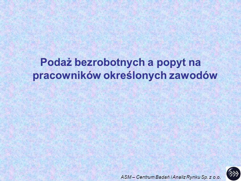 Podaż bezrobotnych a popyt na pracowników określonych zawodów ASM – Centrum Badań i Analiz Rynku Sp. z o.o.