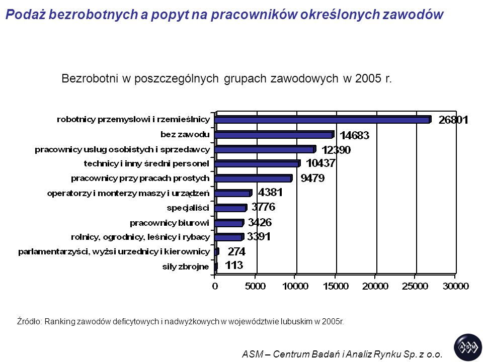 Podaż bezrobotnych a popyt na pracowników określonych zawodów Bezrobotni w poszczególnych grupach zawodowych w 2005 r. Źródło: Ranking zawodów deficyt