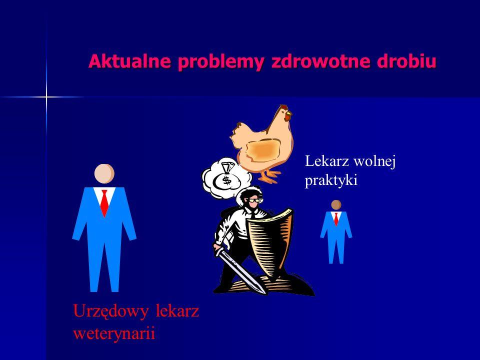 Piotr Szeleszczuk Aktualne problemy zdrowotne drobiu w Polsce Kursokonferencja KRD-IG Józefów 27.09.2001 Zakład Chorób Ptaków Katedry Chorób Zakaźnych