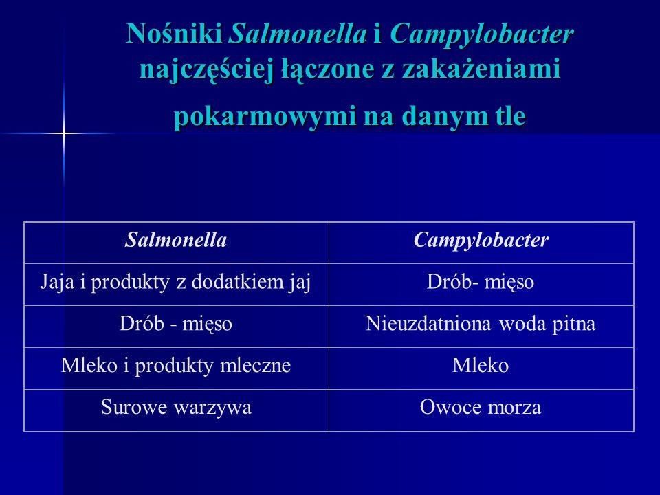 Salmonelloza i kampylobakterioza! W Polsce ciągle numerem jeden w statystykach epidemiologicznych zakażeń pokarmowych jest Salmonella. W Polsce ciągle