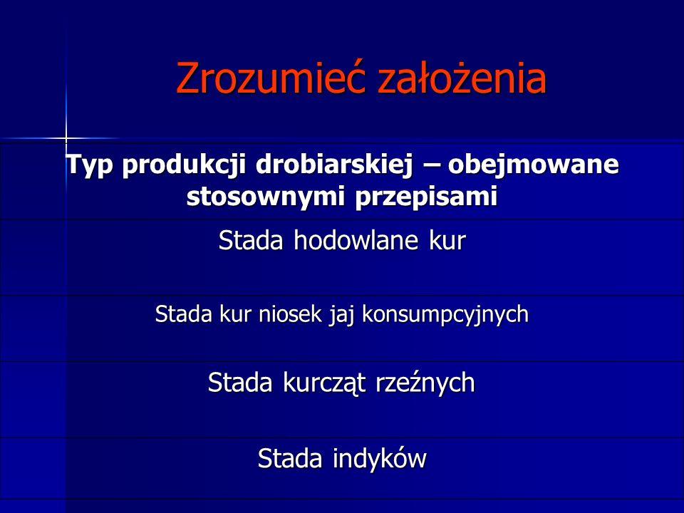 PIRAMIDA PRODUKCJI DROBIARSKIEJ Czyste linie (Pure line) STADA PRARODZICIELSKIE (Grand parent stock) STADA RODZICIELSKIE (Parent stock - Broiler breed