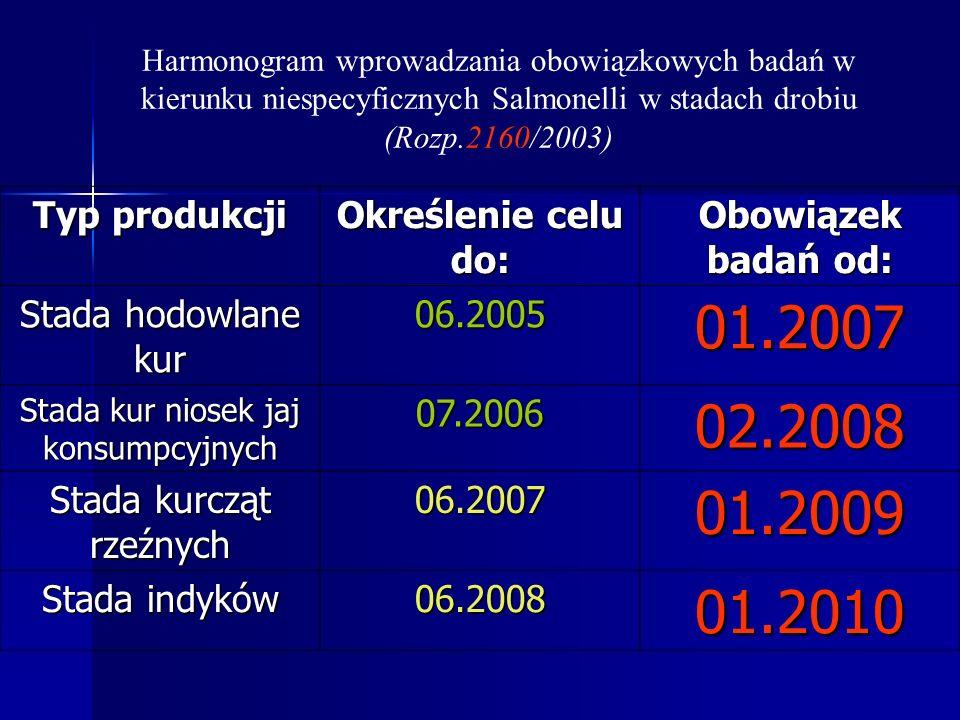 Zrozumieć założenia Wprowadzenie postępowania administracyjnego – Narodowy program kontroli ( ma charakter ciągły i obejmuje okres co najmniej trzech