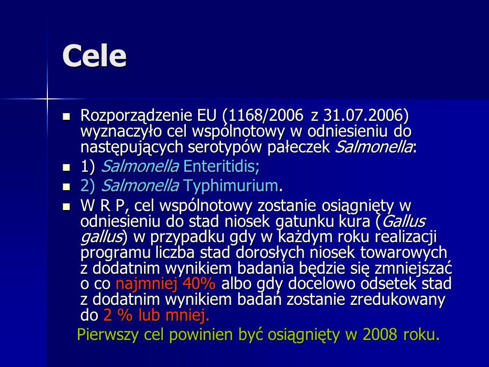 Stan zagrożenia Nioski stad towarowych - zagrożenia w Polsce są olbrzymie !?