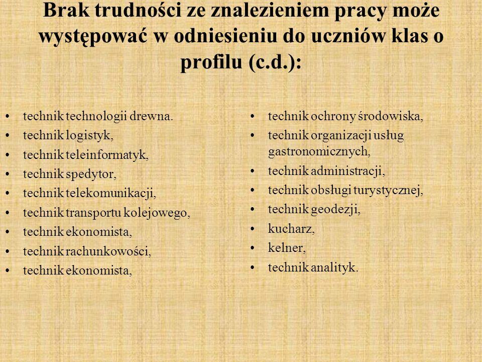 Brak trudności ze znalezieniem pracy może występować w odniesieniu do uczniów klas o profilu (c.d.): technik technologii drewna. technik logistyk, tec