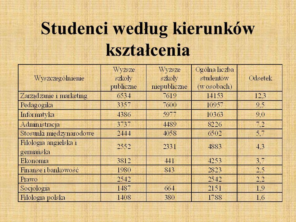 Studenci według kierunków kształcenia