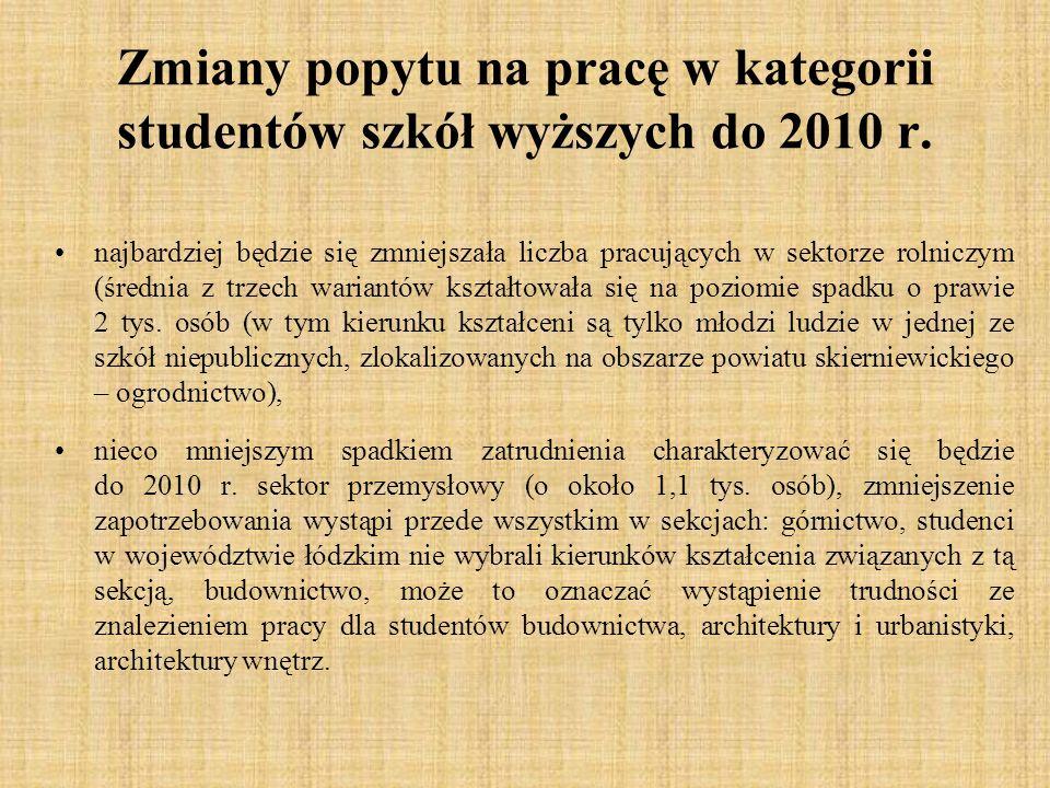 Zmiany popytu na pracę w kategorii studentów szkół wyższych do 2010 r. najbardziej będzie się zmniejszała liczba pracujących w sektorze rolniczym (śre