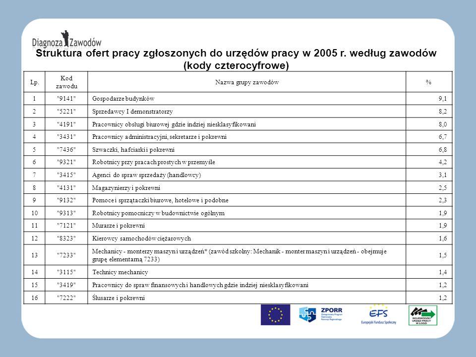 Struktura ofert pracy zgłoszonych do urzędów pracy w 2005 r. według zawodów (kody czterocyfrowe) Lp. Kod zawodu Nazwa grupy zawodów% 1