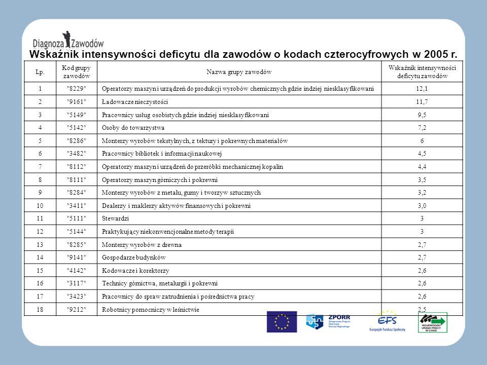 Wskaźnik intensywności deficytu dla zawodów o kodach czterocyfrowych w 2005 r. Lp. Kod grupy zawodów Nazwa grupy zawodów Wskaźnik intensywności deficy