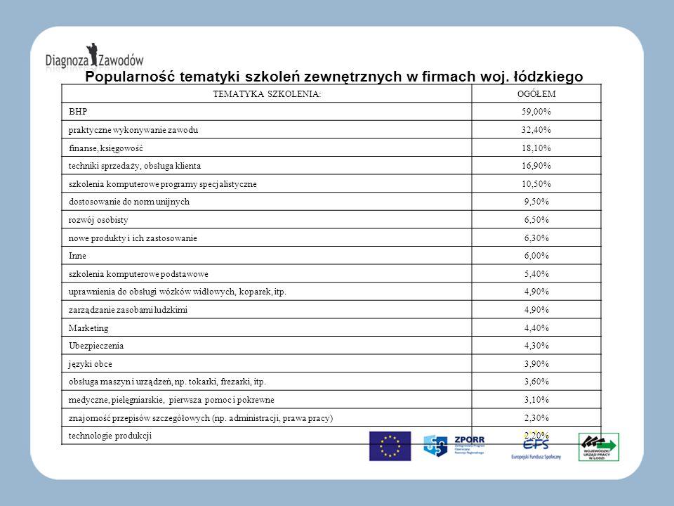 Popularność tematyki szkoleń zewnętrznych w firmach woj. łódzkiego TEMATYKA SZKOLENIA:OGÓŁEM BHP 59,00% praktyczne wykonywanie zawodu 32,40% finanse,
