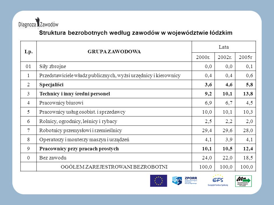 Struktura bezrobotnych według zawodów w województwie łódzkim Lp.GRUPA ZAWODOWA Lata 2000r.2002r.2005r 01Siły zbrojne0,0 0,1 1Przedstawiciele władz pub