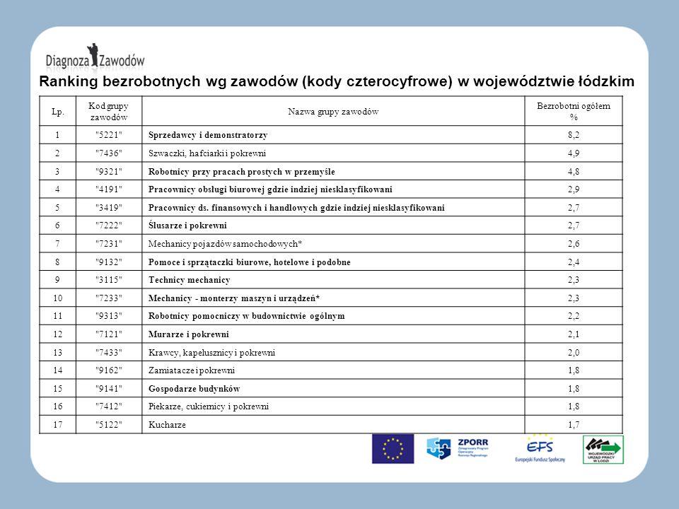 Ranking bezrobotnych wg zawodów (kody czterocyfrowe) w województwie łódzkim Lp. Kod grupy zawodów Nazwa grupy zawodów Bezrobotni ogółem % 1