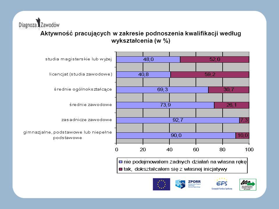 Aktywność pracujących w zakresie podnoszenia kwalifikacji według wykształcenia (w %)